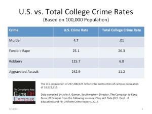 US total crime rate