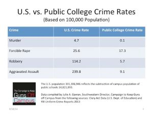 US vs college crime rates