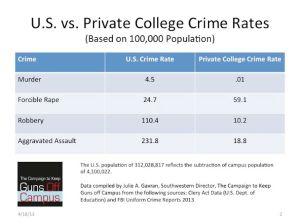 US vs. private college crime