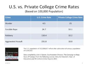 US vs. private college crime