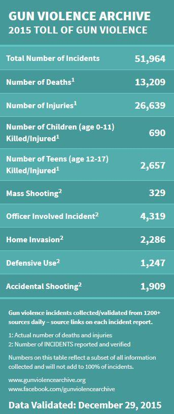 2015 toll of gun violence