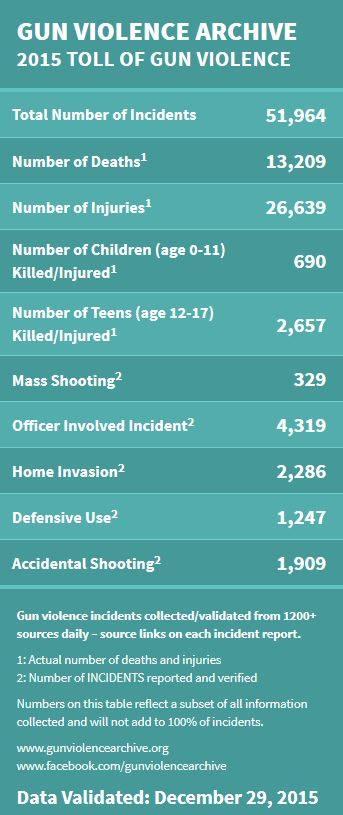 2015 toll of gun violence