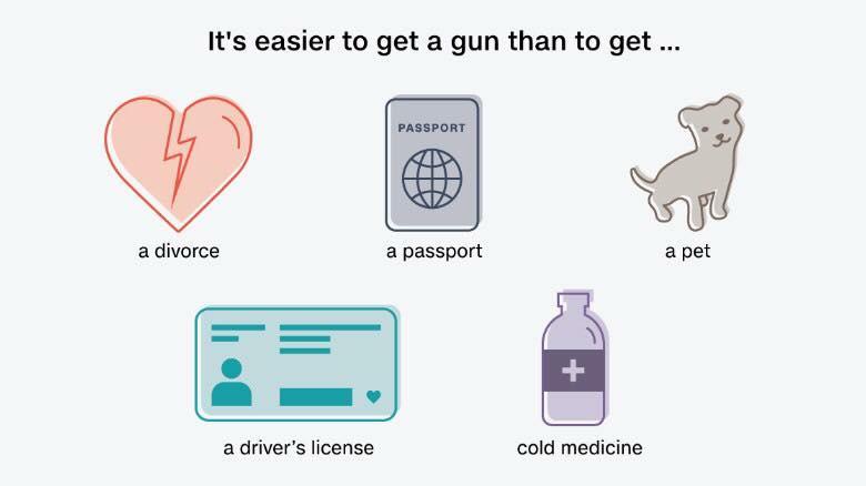 easier to get a gun,,,